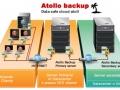 atollo-backup
