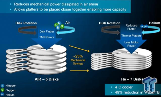 helium hard disk spašavanje podataka